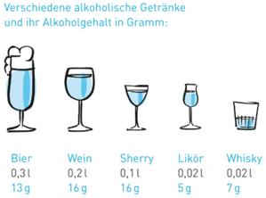 clever weniger trinken